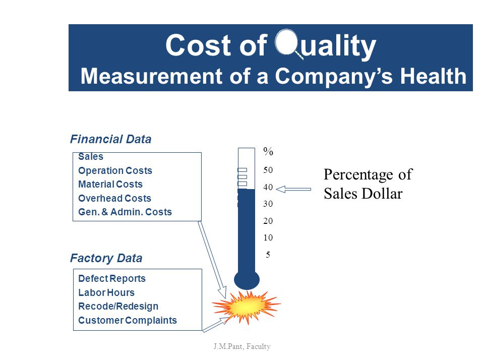 Financial Data Factory Data Defect Reports Labor Hours Recode/Redesign Customer Complaints Sales Operation Costs Material Costs Overhead Costs Gen.