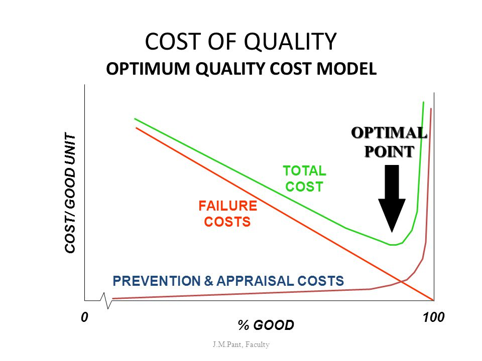 COST OF QUALITY OPTIMUM QUALITY COST MODEL J.M.Pant, Faculty COST/ GOOD UNIT 0100 FAILURE COSTS PREVENTION & APPRAISAL COSTS TOTAL COST % GOODOPTIMALP