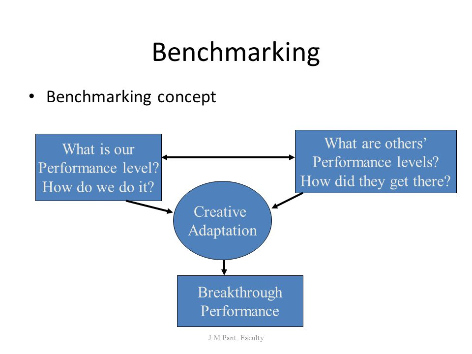 Benchmarking Benchmarking concept J.M.Pant, Faculty What is our Performance level? How do we do it? What are others' Performance levels? How did they