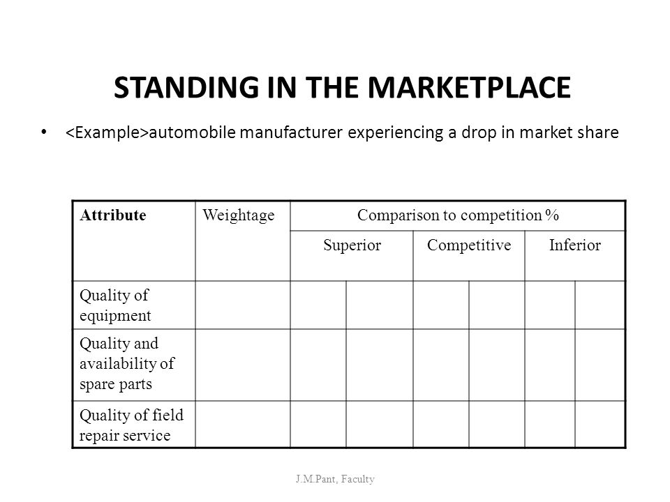 STANDING IN THE MARKETPLACE automobile manufacturer experiencing a drop in market share J.M.Pant, Faculty AttributeWeightageComparison to competition