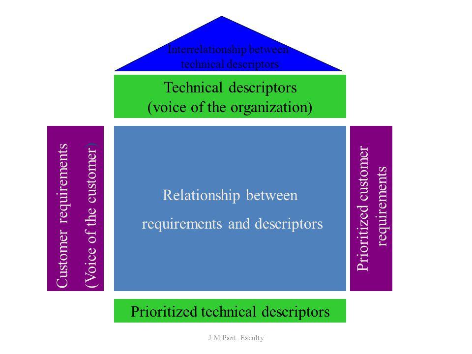 Relationship between requirements and descriptors Customer requirements(Voice of the customer ) Prioritized technical descriptors Technical descriptor