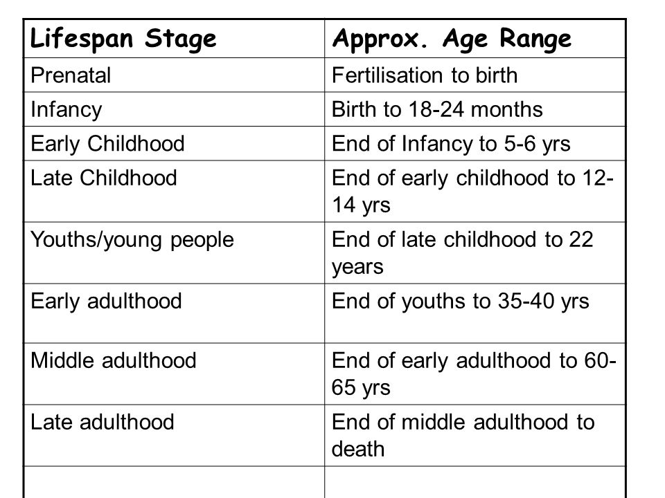 Lifespan StageApprox. Age Range PrenatalFertilisation to birth InfancyBirth to 18-24 months Early ChildhoodEnd of Infancy to 5-6 yrs Late ChildhoodEnd