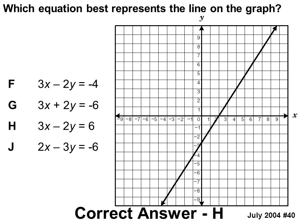 Which equation best represents the line on the graph? July 2004 #40 F3x – 2y = -4 G3x + 2y = -6 H3x – 2y = 6 J2x – 3y = -6 Correct Answer - H