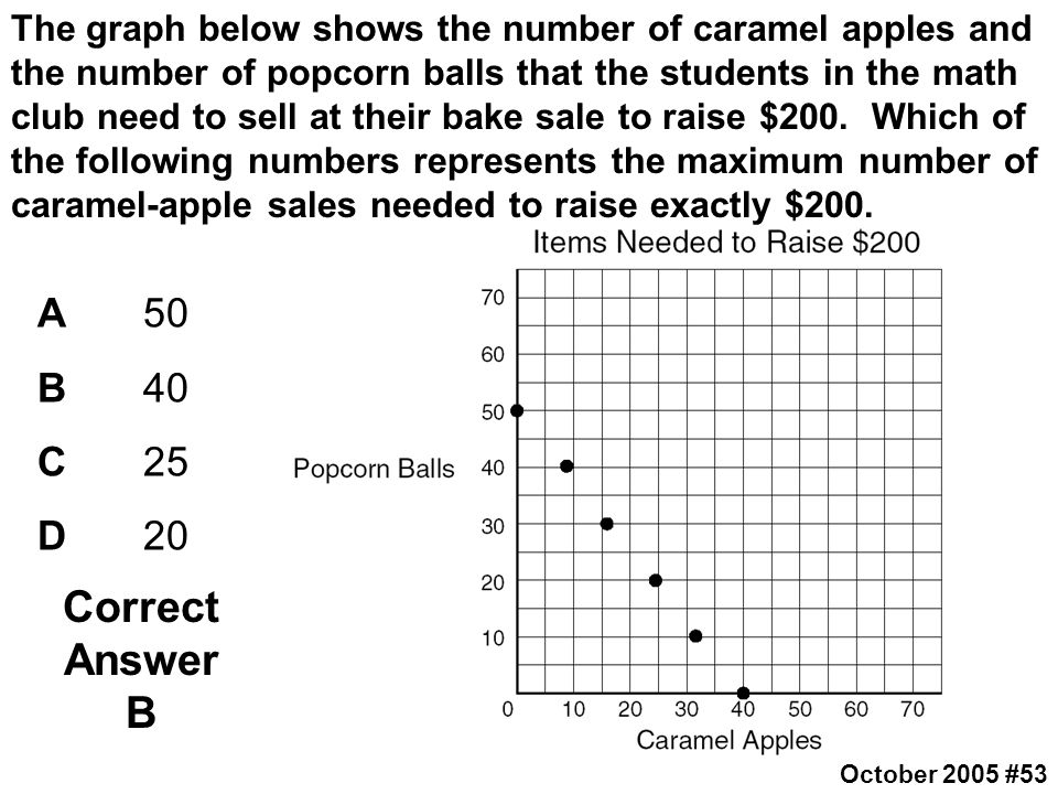 The graph below shows the number of caramel apples and the number of popcorn balls that the students in the math club need to sell at their bake sale