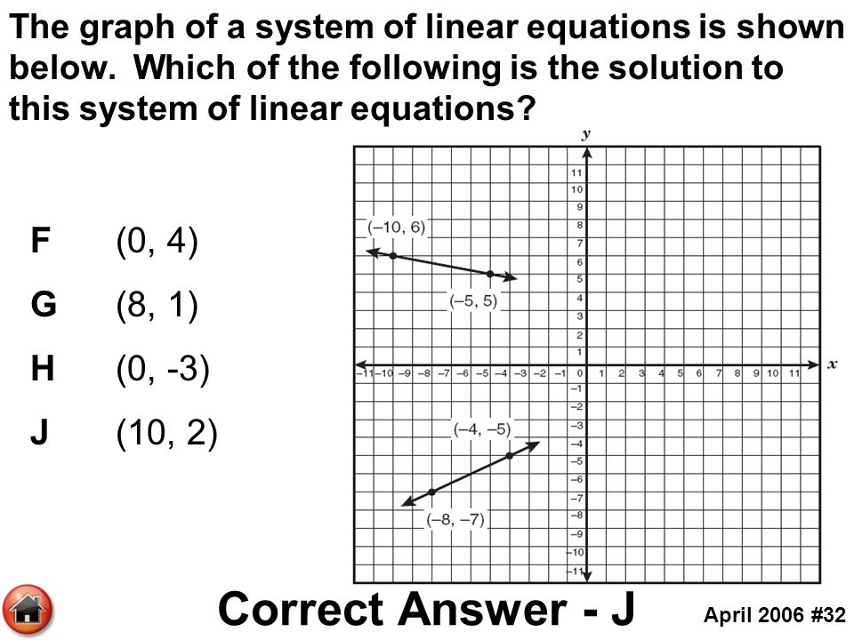 The graph of a system of linear equations is shown below. Which of the following is the solution to this system of linear equations? F(0, 4) G(8, 1) H
