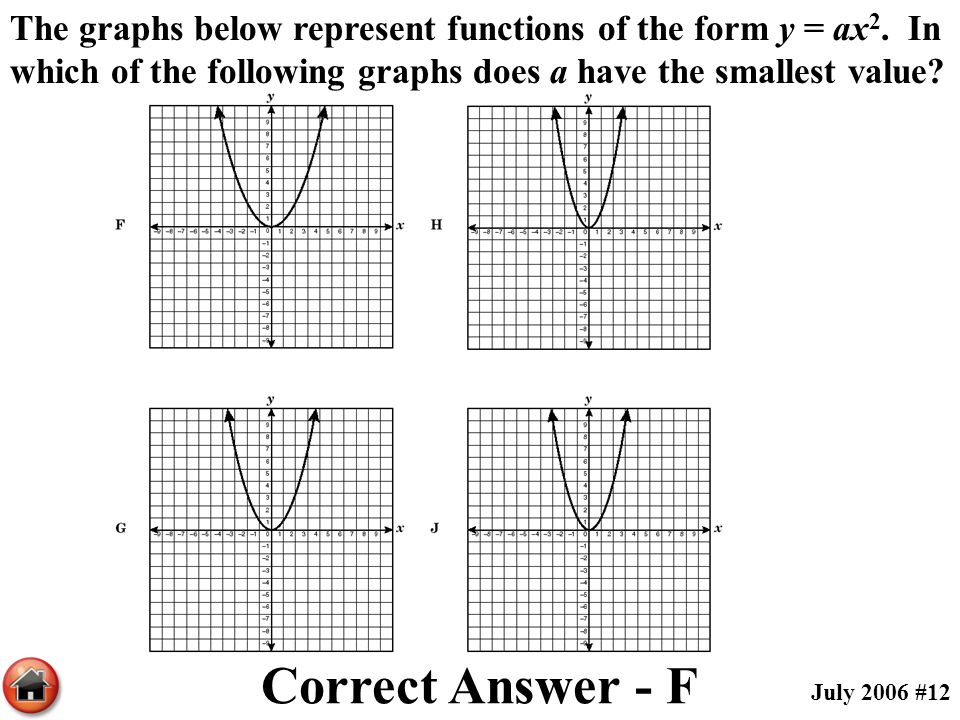 The graphs below represent functions of the form y = ax 2. In which of the following graphs does a have the smallest value? Correct Answer - F July 20