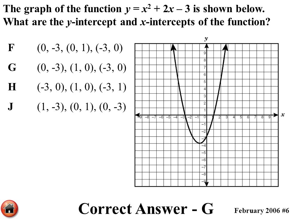 The graph of the function y = x 2 + 2x – 3 is shown below. What are the y-intercept and x-intercepts of the function? F(0, -3, (0, 1), (-3, 0) G(0, -3