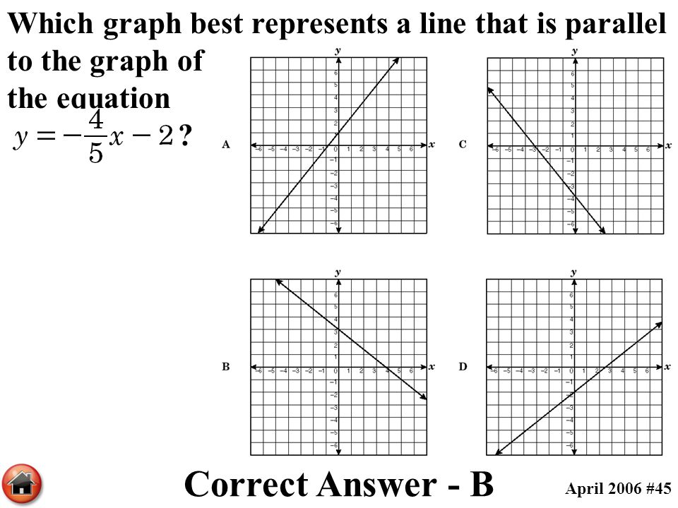 Which graph best represents a line that is parallel to the graph of the equation ? Correct Answer - B April 2006 #45