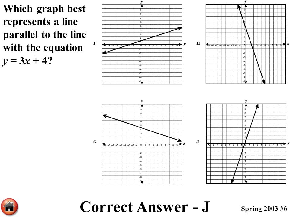Which graph best represents a line parallel to the line with the equation y = 3x + 4? Correct Answer - J Spring 2003 #6