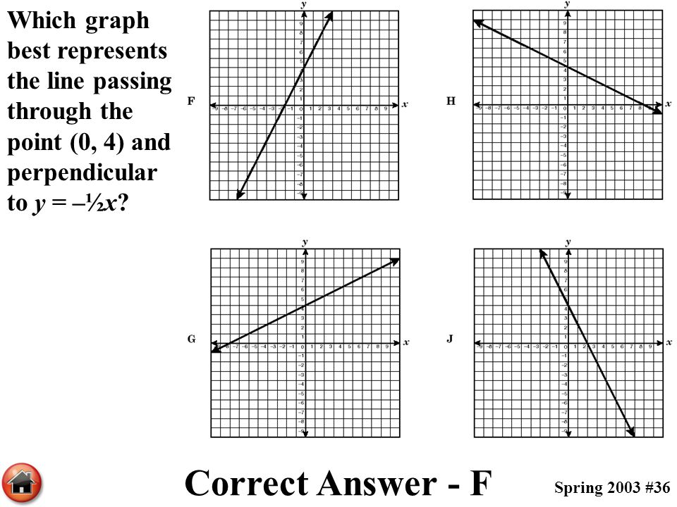 Which graph best represents the line passing through the point (0, 4) and perpendicular to y = –½x? Correct Answer - F Spring 2003 #36