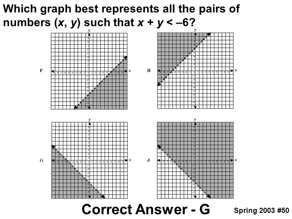 Which graph best represents all the pairs of numbers (x, y) such that x + y < –6? Correct Answer - G Spring 2003 #50