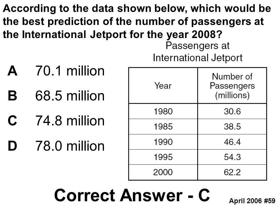 According to the data shown below, which would be the best prediction of the number of passengers at the International Jetport for the year 2008? A70.