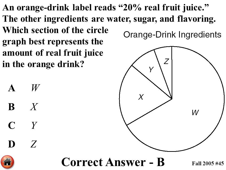 """An orange-drink label reads """"20% real fruit juice."""" The other ingredients are water, sugar, and flavoring. Which section of the circle graph best repr"""
