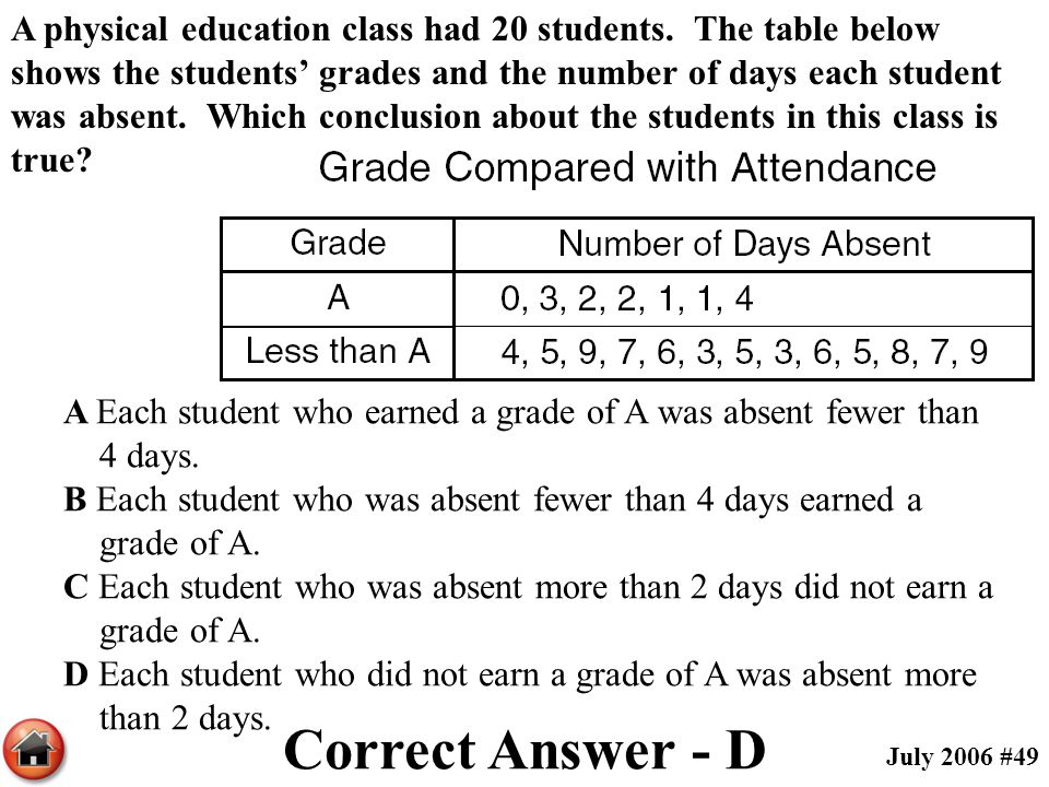 A physical education class had 20 students. The table below shows the students' grades and the number of days each student was absent. Which conclusio