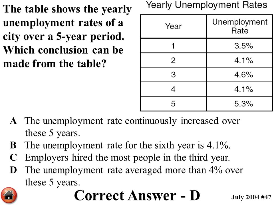 The table shows the yearly unemployment rates of a city over a 5-year period. Which conclusion can be made from the table? A The unemployment rate con
