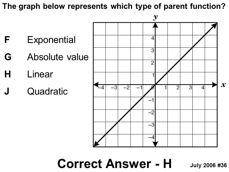 The graph below represents which type of parent function? FExponential GAbsolute value HLinear JQuadratic Correct Answer - H July 2006 #36