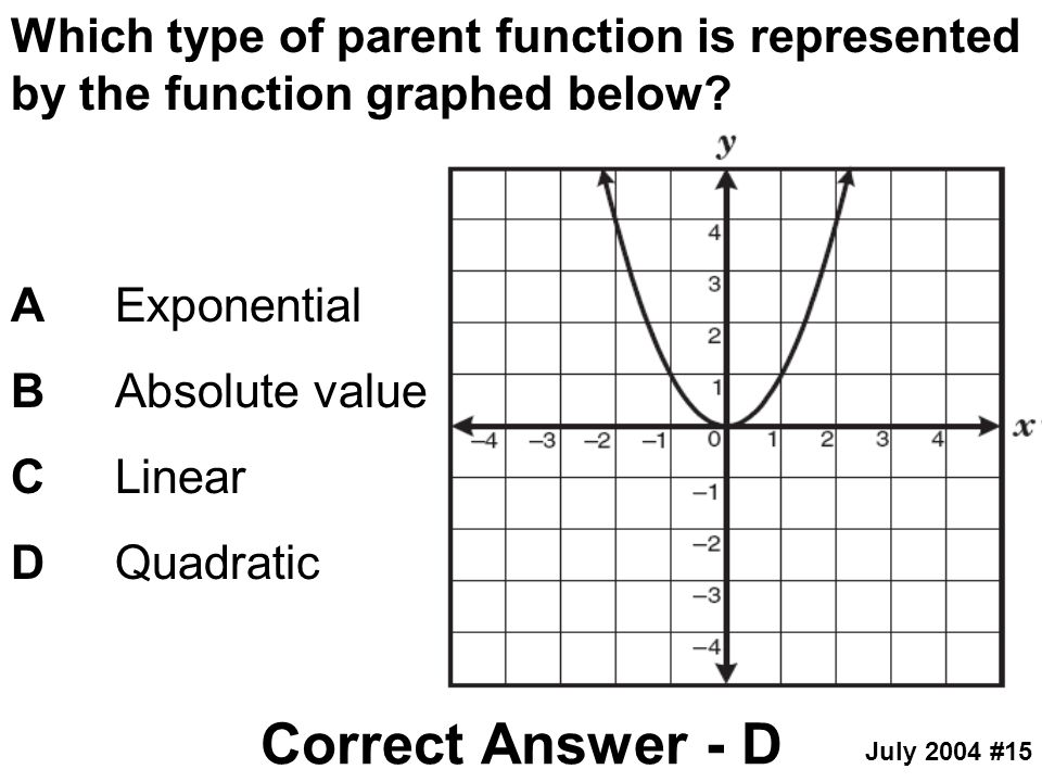 Which type of parent function is represented by the function graphed below? AExponential BAbsolute value CLinear DQuadratic Correct Answer - D July 20