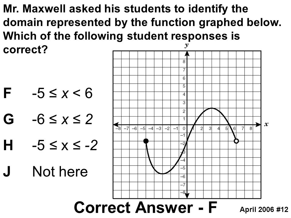 Mr. Maxwell asked his students to identify the domain represented by the function graphed below. Which of the following student responses is correct?