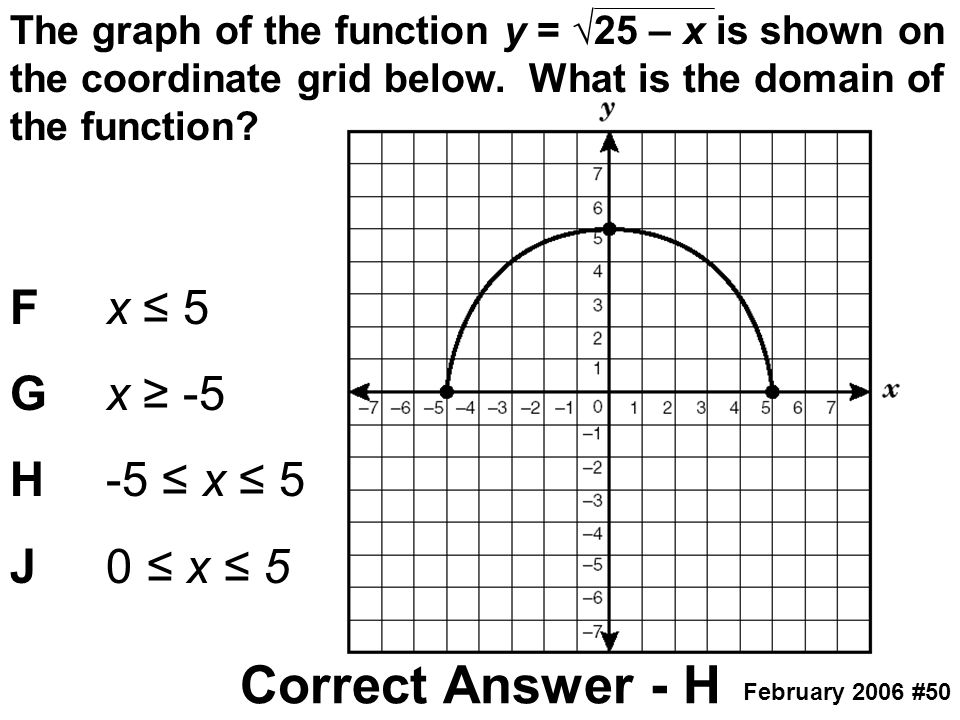 The graph of the function y = √25 – x is shown on the coordinate grid below. What is the domain of the function? Fx ≤ 5 Gx ≥ -5 H-5 ≤ x ≤ 5 J0 ≤ x ≤ 5