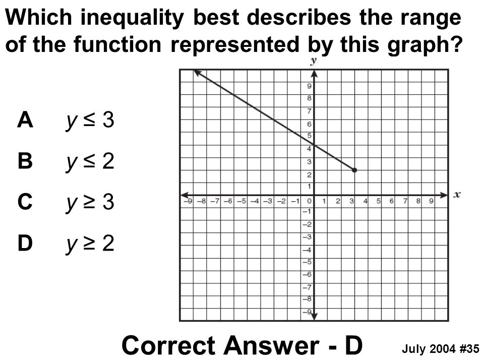 Which inequality best describes the range of the function represented by this graph? Ay ≤ 3 By ≤ 2 Cy ≥ 3 Dy ≥ 2 Correct Answer - D July 2004 #35