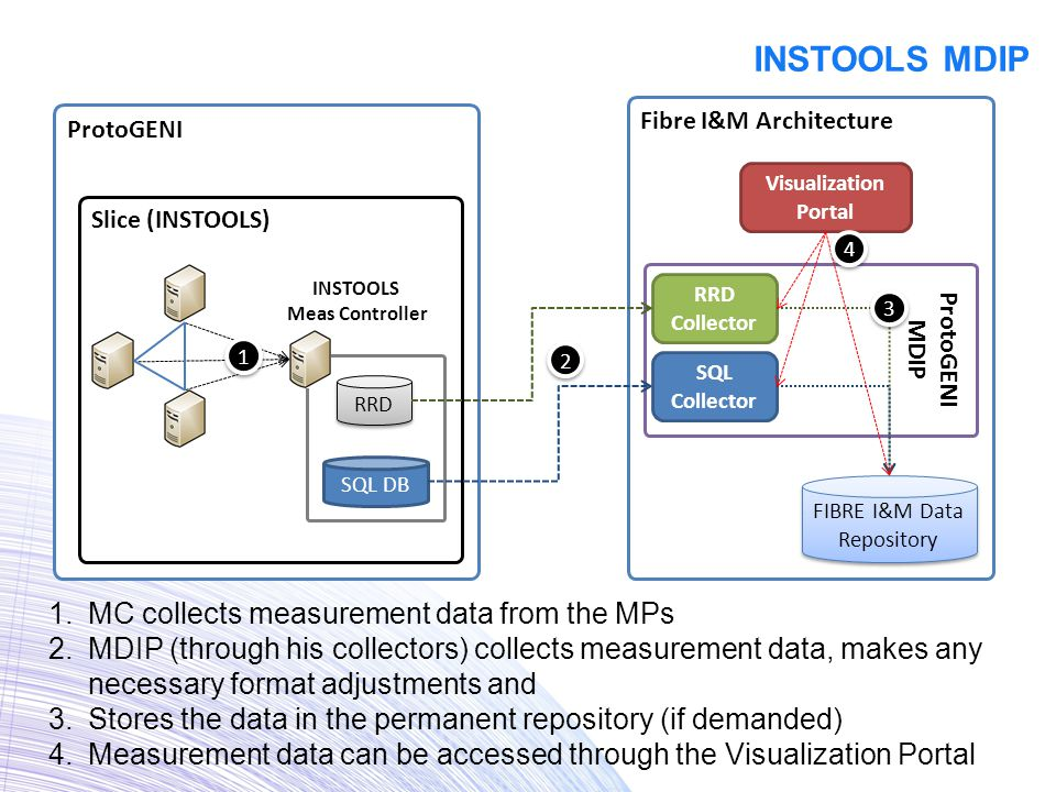 INSTOOLS MDIP ProtoGENI Fibre I&M Architecture Slice (INSTOOLS) INSTOOLS Meas Controller RRD ProtoGENI MDIP RRD Collector FIBRE I&M Data Repository 1 1 2 2 SQL DB SQL Collector 1.MC collects measurement data from the MPs 2.MDIP (through his collectors) collects measurement data, makes any necessary format adjustments and 3.Stores the data in the permanent repository (if demanded) 4.Measurement data can be accessed through the Visualization Portal 3 3 Visualization Portal 4 4
