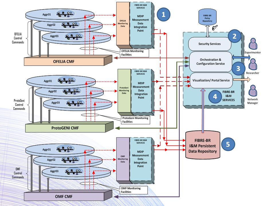 Measurement Data Integration Point (MDIP) -conforms the collected data from the available CMFs to FIBRE-BR I&M standard format (NM-WG), representation and distribution (including visualization).