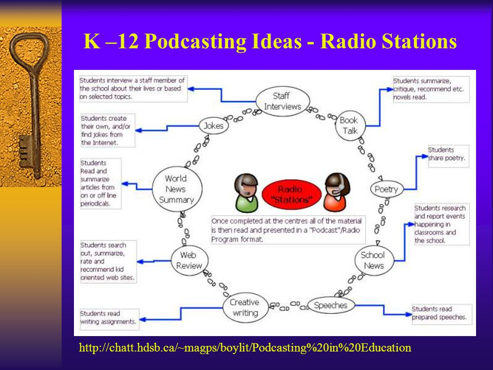 http://chatt.hdsb.ca/~magps/boylit/Podcasting%20in%20Education K –12 Podcasting Ideas - Radio Stations
