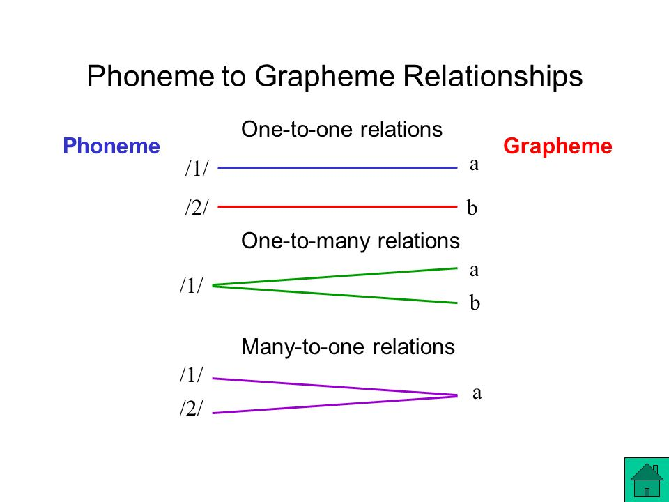 Phoneme to Grapheme Relationships /1/ a b /2/ a One-to-many relations Many-to-one relations /1/ a /2/b One-to-one relations PhonemeGrapheme