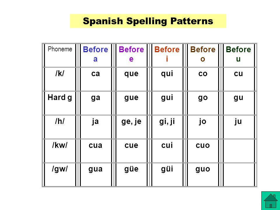 Phoneme Before a Before e Before i Before o Before u /k/caquequicocu Hard ggagueguigogu /h/jage, jegi, jijoju /kw/cuacuecuicuo /gw/guagüegüiguo Spanish Spelling Patterns