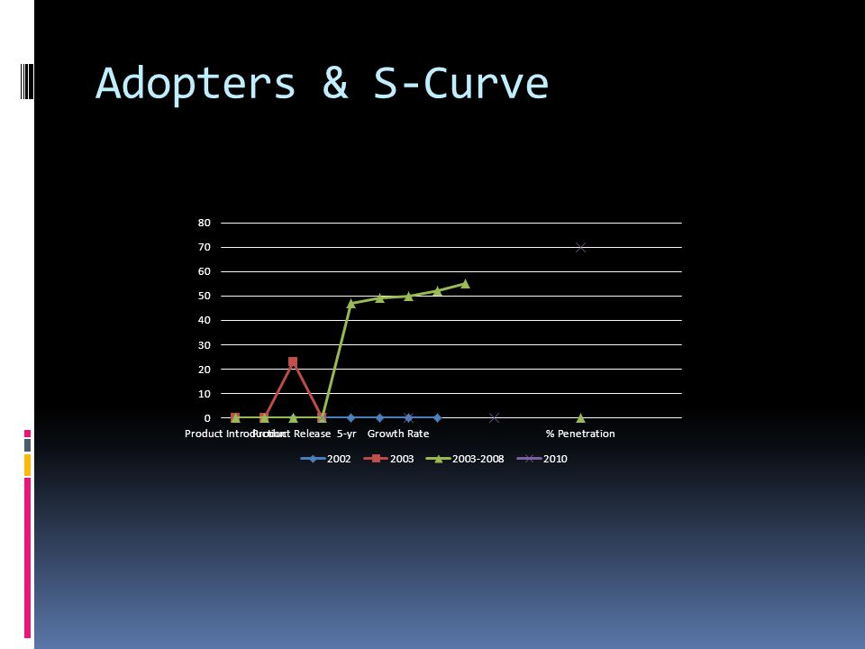 Adopters & S-Curve