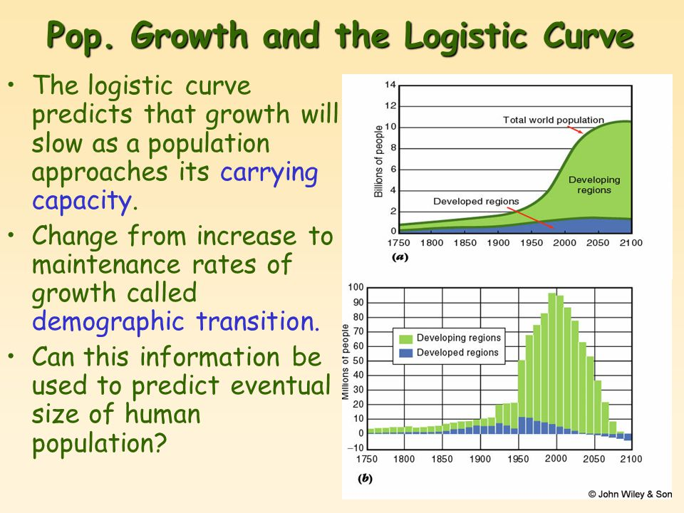 Pop. Growth and the Logistic Curve The logistic curve predicts that growth will slow as a population approaches its carrying capacity. Change from inc