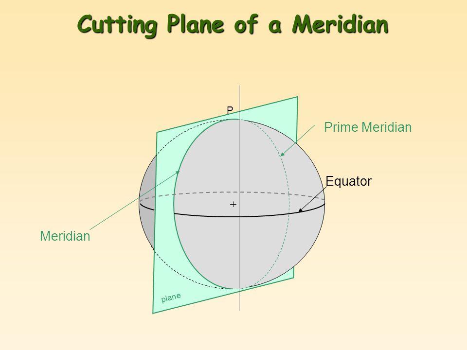 Cutting Plane of a Meridian P Meridian Equator plane Prime Meridian
