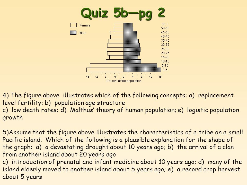 Quiz 5b—pg 2 4) The figure above illustrates which of the following concepts: a) replacement level fertility; b) population age structure c) low death rates; d) Malthus' theory of human population; e) logistic population growth 5)Assume that the figure above illustrates the characteristics of a tribe on a small Pacific island.