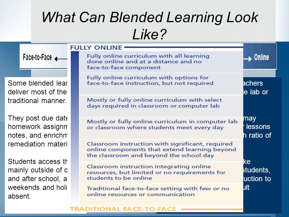 What Can Blended Learning Look Like.