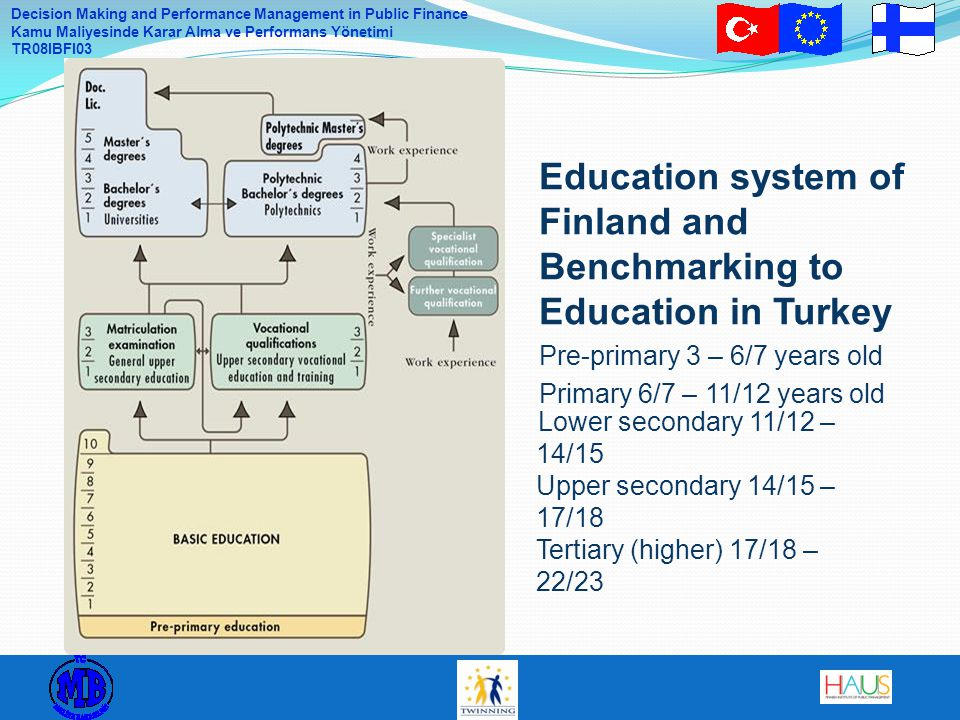 Decision Making and Performance Management in Public Finance Kamu Maliyesinde Karar Alma ve Performans Yönetimi TR08IBFI03 Characteristics of National Educations Systems 6 Compulsion Pre-primary/ primary/ lower secondaryUpper secondary OrganizationPublicPrivate FinancingPublicStudent fees/subsidized Governance and ownershipCentralizedRegional/local CurriculumCentral/national coreRegional/local options/free Professional supportInspectionConsultative services National tests and examsFrequent testing of learning outcomes National examination in completion of upper secondary general school School choiceNo optionsFreedom for parents/students Educational pathsOpenDead ends Teacher educationTeacher education college degree Bachelor/Master level degree