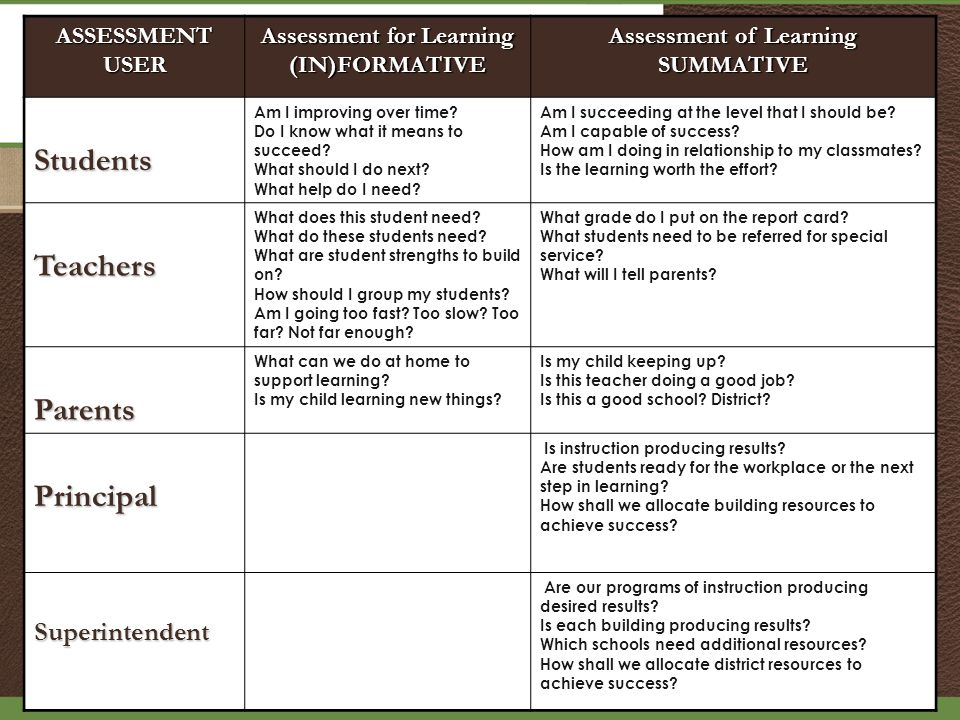 ASSESSMENTUSER Assessment for Learning (IN)FORMATIVE Assessment of Learning SUMMATIVEStudents Am I improving over time.