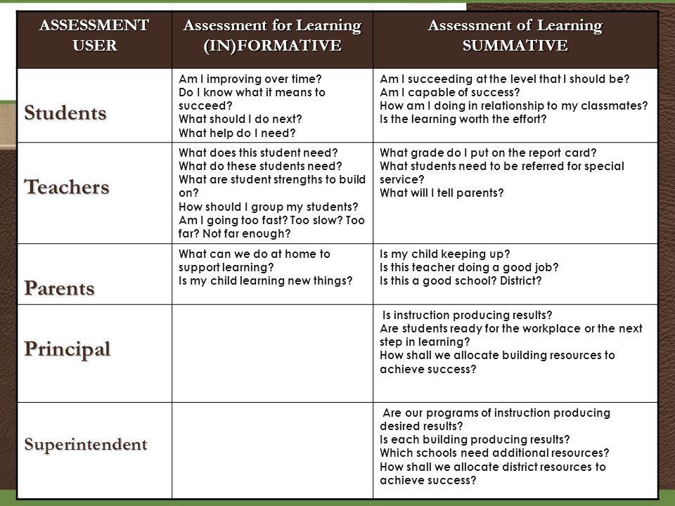 ASSESSMENTUSER Assessment for Learning (IN)FORMATIVE Assessment of Learning SUMMATIVEStudents Am I improving over time.