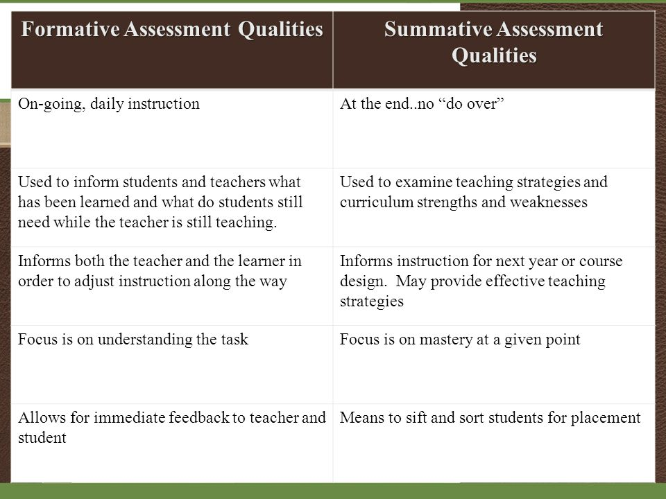 Formative Assessment Qualities Summative Assessment Qualities On-going, daily instructionAt the end..no do over Used to inform students and teachers what has been learned and what do students still need while the teacher is still teaching.