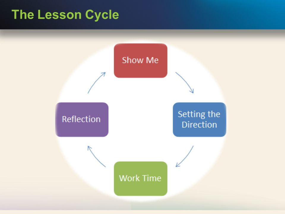 The Lesson Cycle
