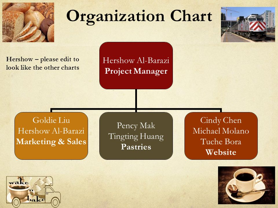 Organization Chart Hershow Al-Barazi Project Manager Goldie Liu Hershow Al-Barazi Marketing & Sales Pency Mak Tingting Huang Pastries Cindy Chen Michael Molano Tuche Bora Website Hershow – please edit to look like the other charts