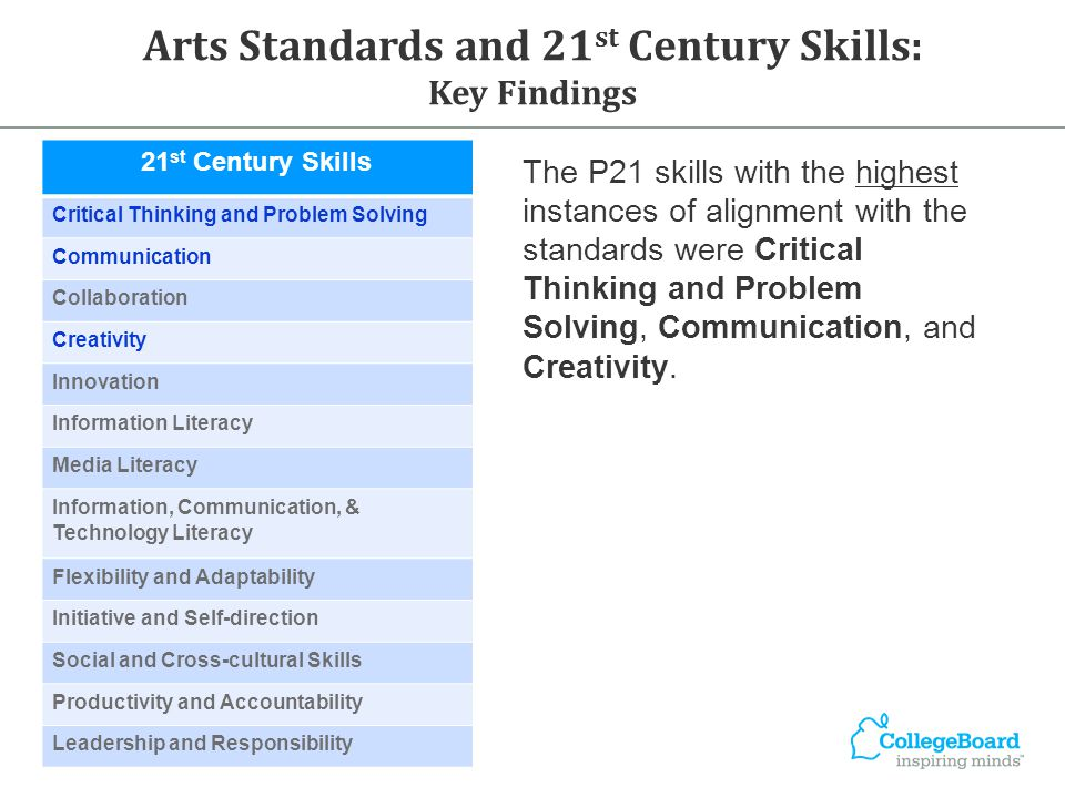 21 st Century Skills Critical Thinking and Problem Solving Communication Collaboration Creativity Innovation Information Literacy Media Literacy Information, Communication, & Technology Literacy Flexibility and Adaptability Initiative and Self-direction Social and Cross-cultural Skills Productivity and Accountability Leadership and Responsibility Arts Standards and 21 st Century Skills: Key Findings The P21 skills with the highest instances of alignment with the standards were Critical Thinking and Problem Solving, Communication, and Creativity.