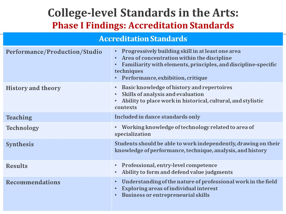 College-level Standards in the Arts: Phase I Findings: Accreditation Standards Review of accreditation standards Accreditation Standards Performance/Production/Studio Progressively building skill in at least one area Area of concentration within the discipline Familiarity with elements, principles, and discipline-specific techniques Performance, exhibition, critique History and theory Basic knowledge of history and repertoires Skills of analysis and evaluation Ability to place work in historical, cultural, and stylistic contexts Teaching Included in dance standards only Technology Working knowledge of technology related to area of specialization Synthesis Students should be able to work independently, drawing on their knowledge of performance, technique, analysis, and history Results Professional, entry-level competence Ability to form and defend value judgments Recommendations Understanding of the nature of professional work in the field Exploring areas of individual interest Business or entrepreneurial skills