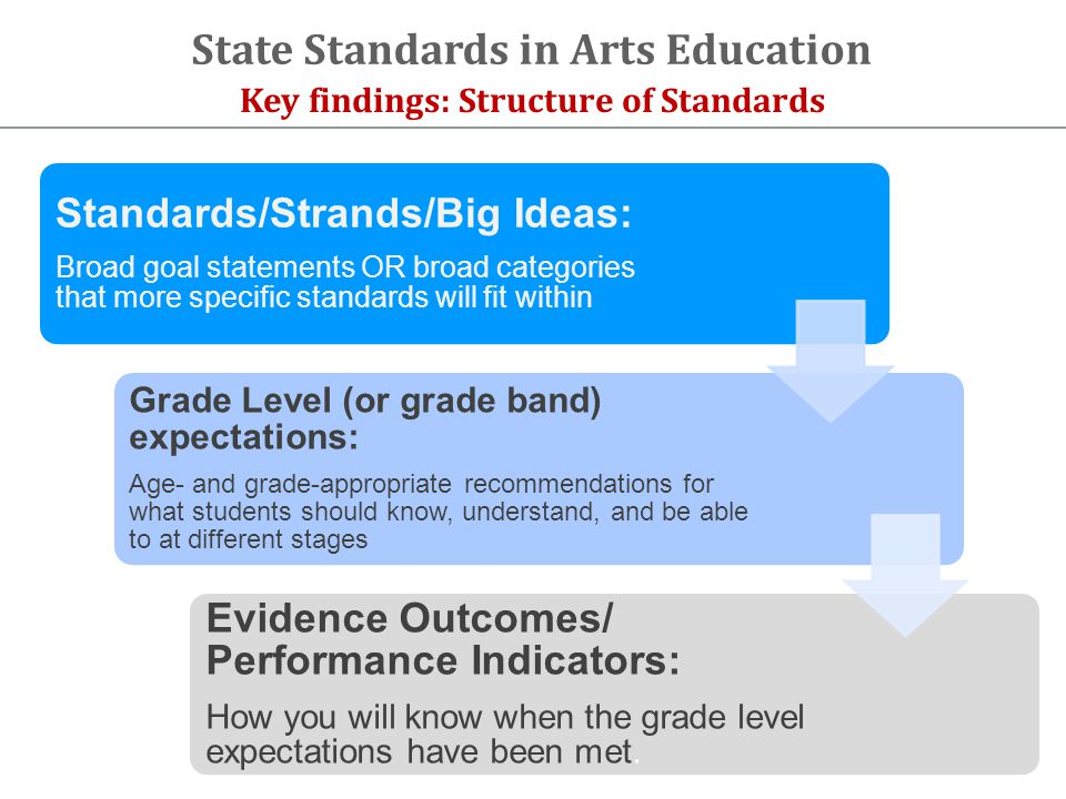Key findings: Structure of Standards State Standards in Arts Education Standards/Strands/Big Ideas: Broad goal statements OR broad categories that more specific standards will fit within Grade Level (or grade band) expectations: Age- and grade-appropriate recommendations for what students should know, understand, and be able to at different stages Evidence Outcomes/ Performance Indicators: How you will know when the grade level expectations have been met.