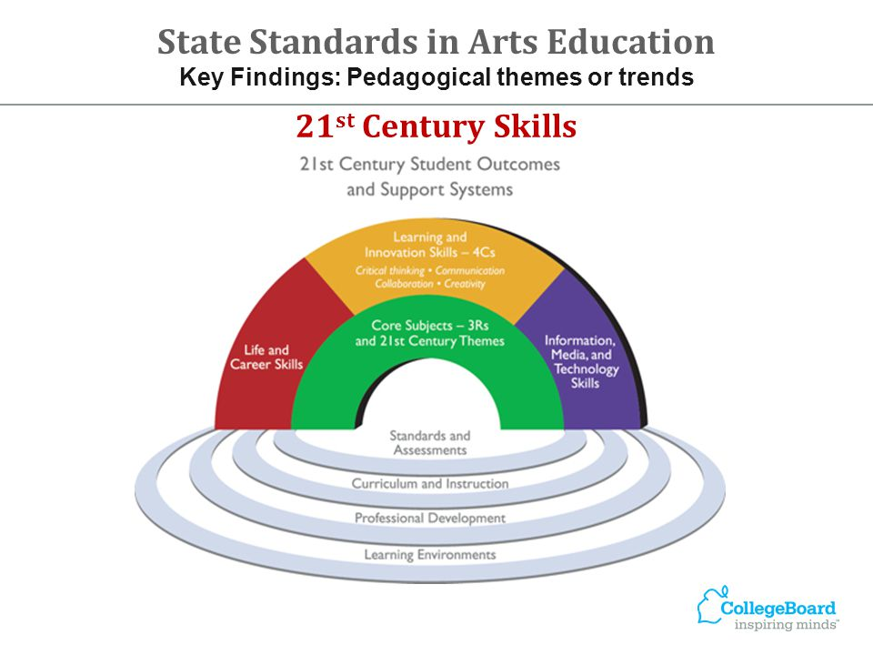 21 st Century Skills State Standards in Arts Education Key Findings: Pedagogical themes or trends