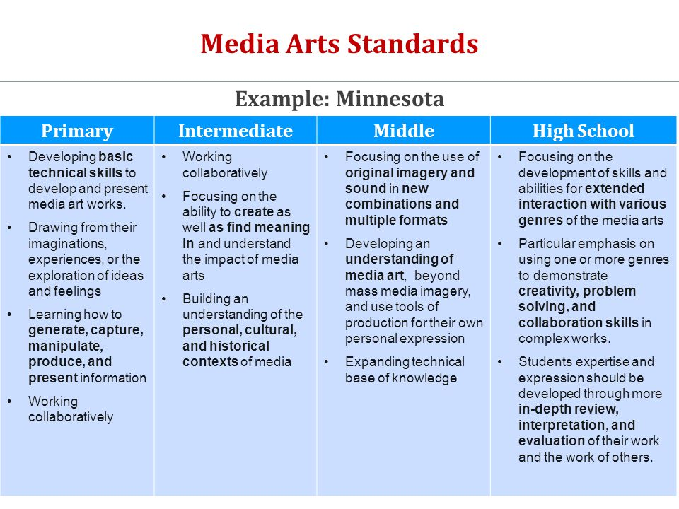 Media Arts Standards PrimaryIntermediateMiddleHigh School Developing basic technical skills to develop and present media art works.