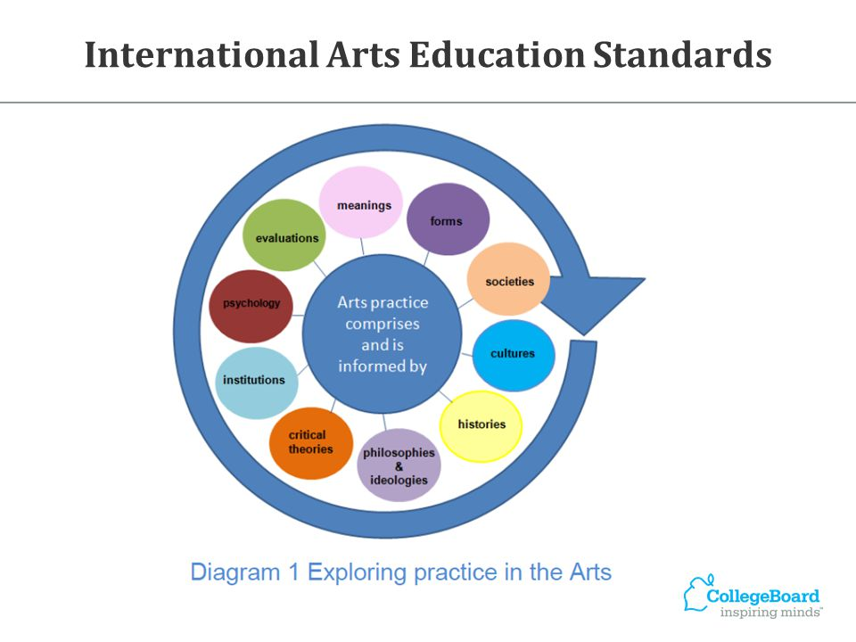International Arts Education Standards