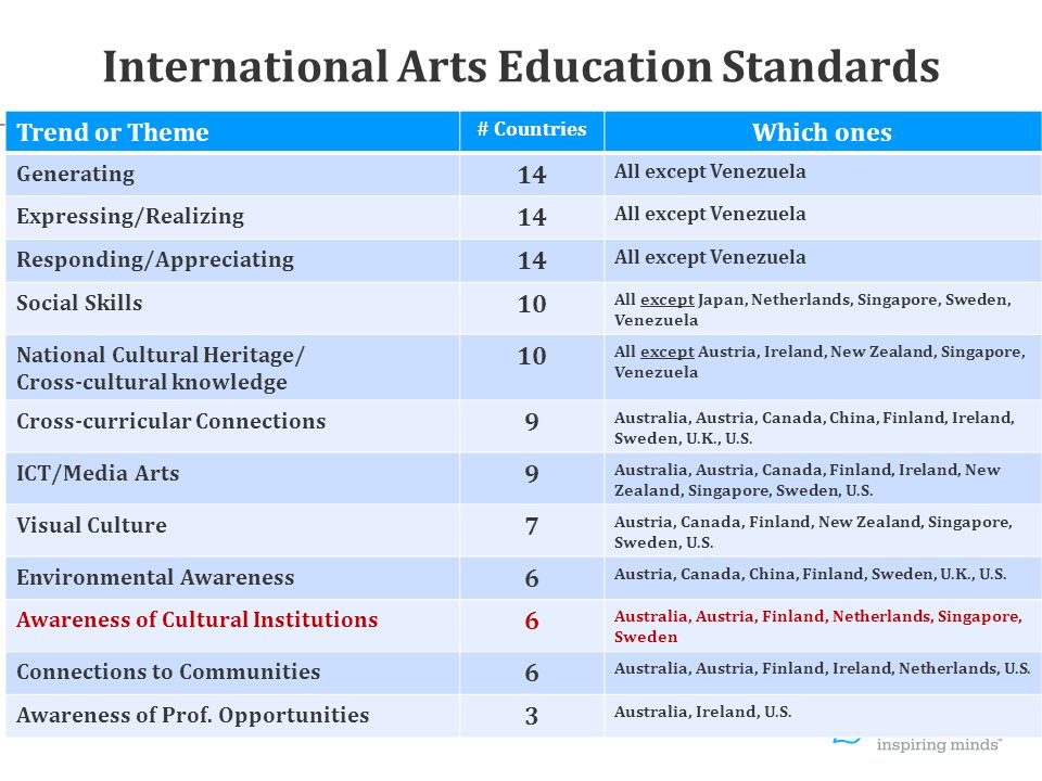 International Arts Education Standards Trend or Theme # Countries Which ones Generating 14 All except Venezuela Expressing/Realizing 14 All except Venezuela Responding/Appreciating 14 All except Venezuela Social Skills 10 All except Japan, Netherlands, Singapore, Sweden, Venezuela National Cultural Heritage/ Cross-cultural knowledge 10 All except Austria, Ireland, New Zealand, Singapore, Venezuela Cross-curricular Connections 9 Australia, Austria, Canada, China, Finland, Ireland, Sweden, U.K., U.S.