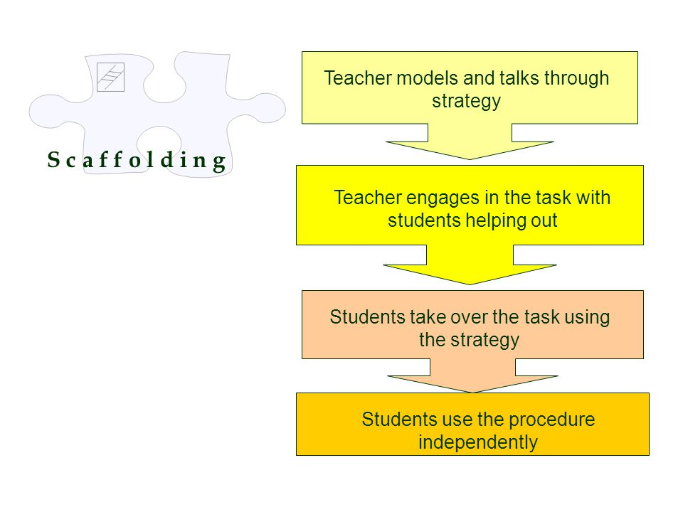 S c a f f o l d i n g Teacher models and talks through strategy Teacher engages in the task with students helping out Students take over the task usin