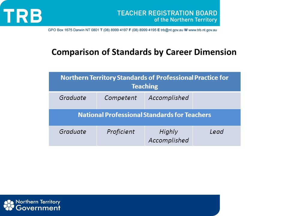 Comparison of Standards by Career Dimension Northern Territory Standards of Professional Practice for Teaching GraduateCompetentAccomplished National Professional Standards for Teachers GraduateProficientHighly Accomplished Lead