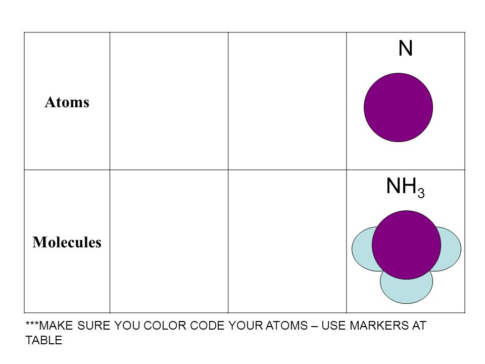 Atoms N Molecules NH 3 ***MAKE SURE YOU COLOR CODE YOUR ATOMS – USE MARKERS AT TABLE